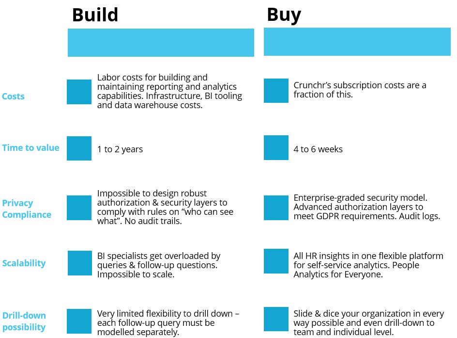 Buy vs build
