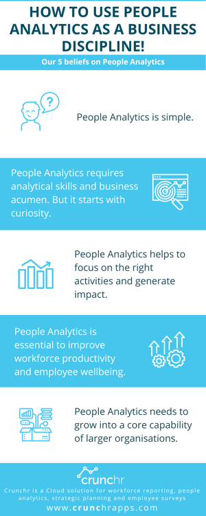 Infographics about 5 Beliefs on People Analytics